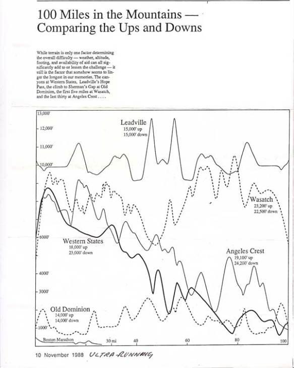 100miles-compare-graph