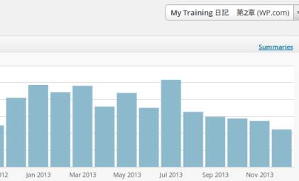 Site Stats ‹ My Training 日記 第2章 — WordPress