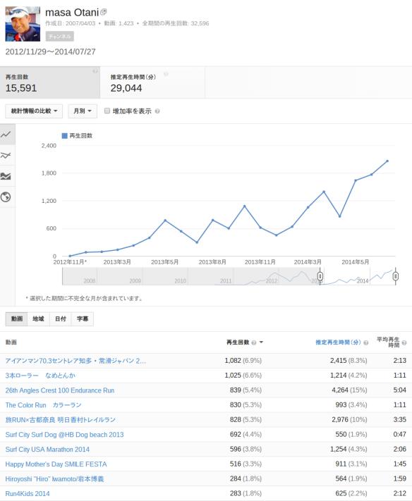 アナリティクス - YouTube