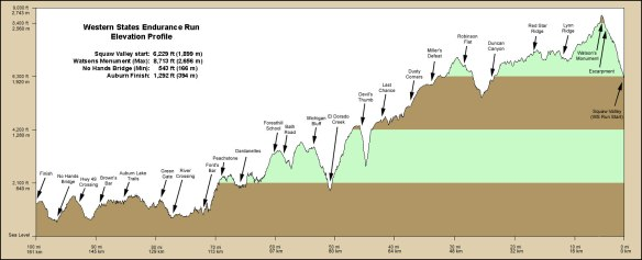 WSER Course Profile